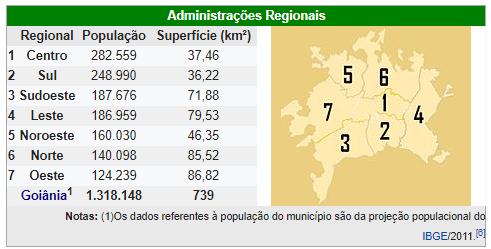 População de Goiânia Bairros
